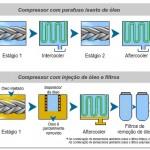 Compressor-com-parafuso-isento-de-oleo